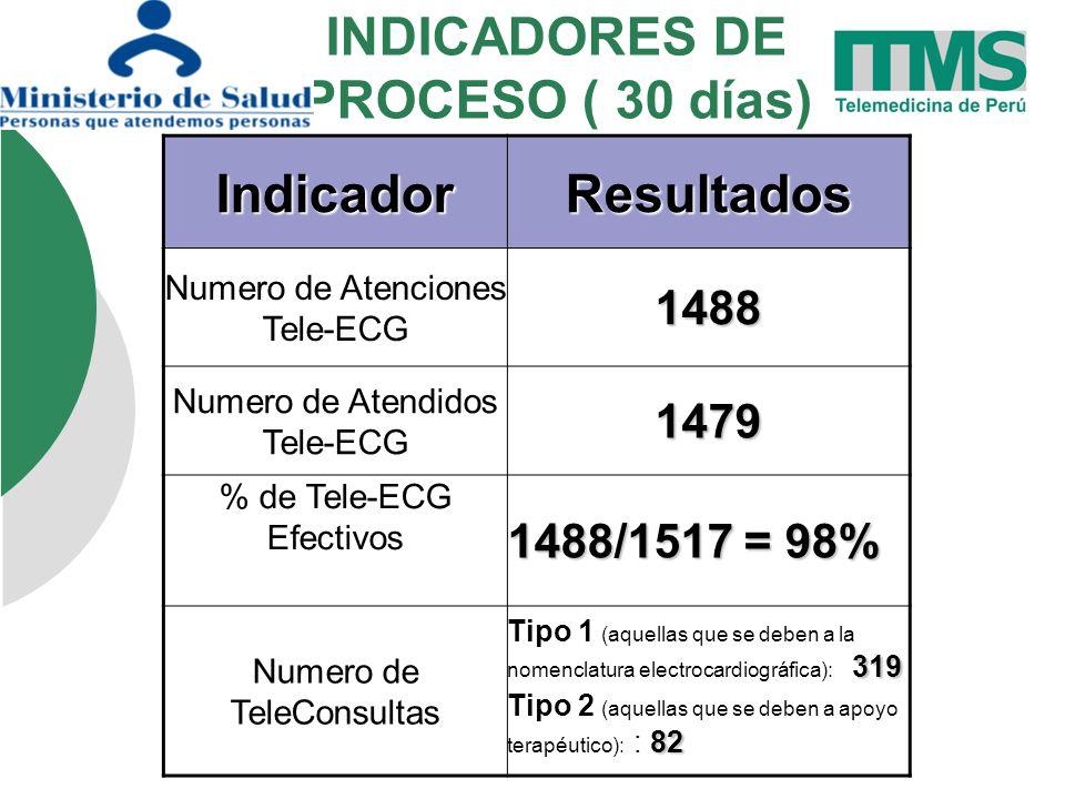 INDICADORES DE PROCESO ( 30 días)IndicadorResultados Numero de Atenciones Tele-ECG1488 Numero de Atendidos Tele-ECG1479 % de Tele-ECG Efectivos 1488/1517 = 98% Numero de TeleConsultas 319 Tipo 1 (aquellas que se deben a la nomenclatura electrocardiográfica): 319 82 Tipo 2 (aquellas que se deben a apoyo terapéutico): : 82