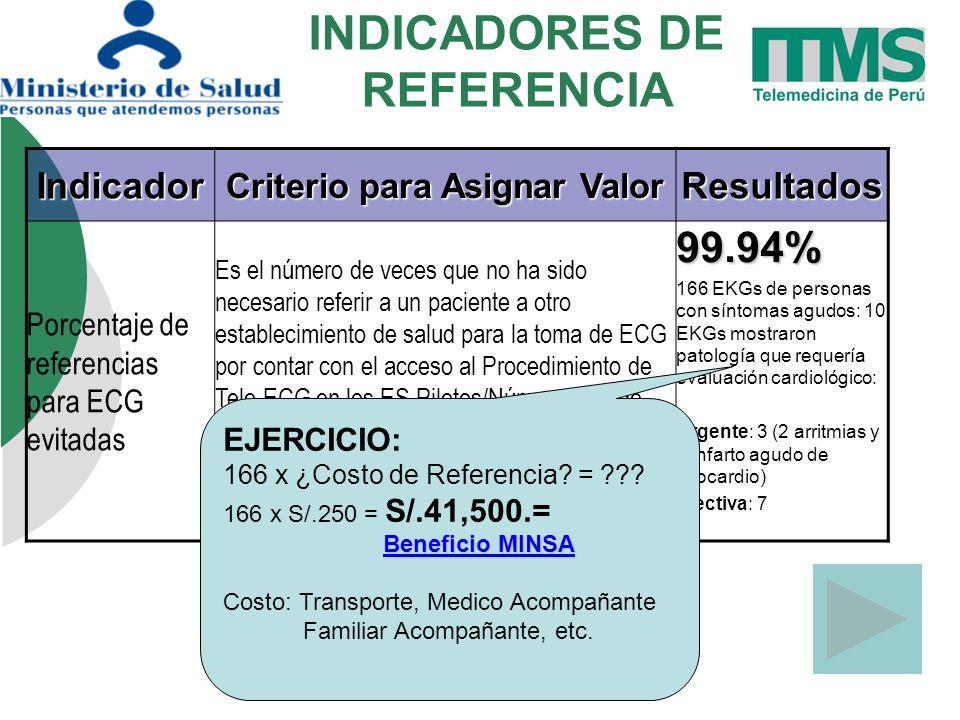 INDICADORES DE REFERENCIAIndicador Criterio para Asignar Valor Resultados Porcentaje de referencias para ECG evitadas Es el número de veces que no ha sido necesario referir a un paciente a otro establecimiento de salud para la toma de ECG por contar con el acceso al Procedimiento de Tele-ECG en los ES Pilotos/Número total de decisiones tomadas por el personal de salud en ES Piloto de toma de ECG para un pacientex10099.94% 166 EKGs de personas con síntomas agudos: 10 EKGs mostraron patología que requería evaluación cardiológico: Urgente: 3 (2 arritmias y 1 Infarto agudo de miocardio) Electiva: 7 EJERCICIO: 166 x ¿Costo de Referencia.