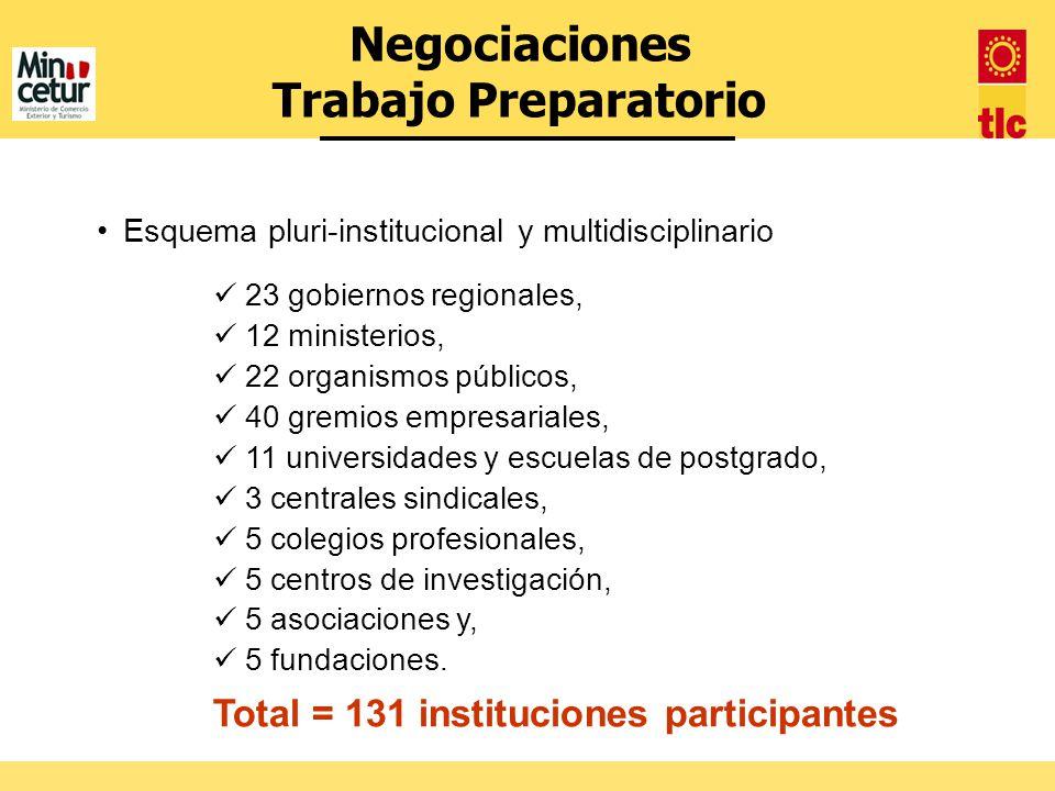 Esquema pluri-institucional y multidisciplinario 23 gobiernos regionales, 12 ministerios, 22 organismos públicos, 40 gremios empresariales, 11 univers