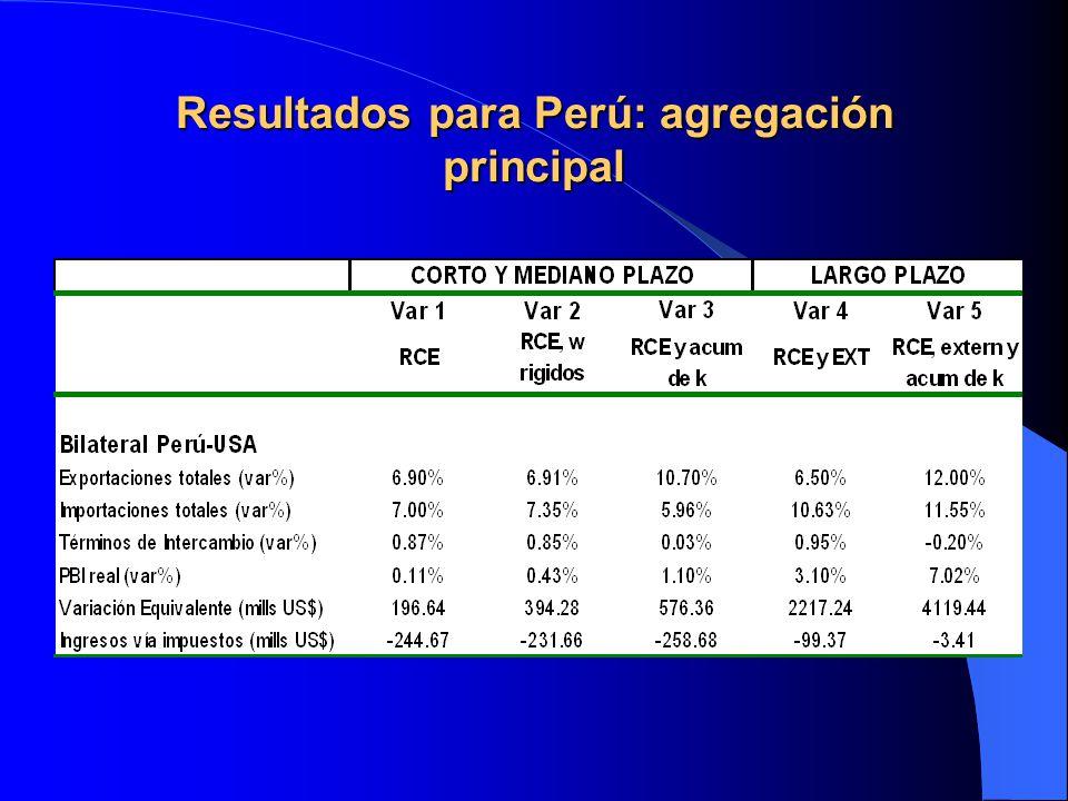 Resultados para Perú: agregaciones adicionales