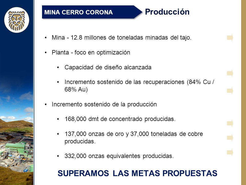 SUPERAMOS LAS METAS PROPUESTAS Producción MINA CERRO CORONA Mina - 12.8 millones de toneladas minadas del tajo.
