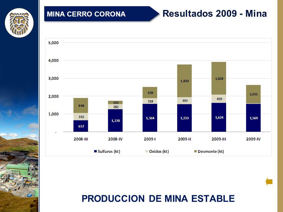PRODUCCION DE MINA ESTABLE Resultados 2009 - Mina MINA CERRO CORONA