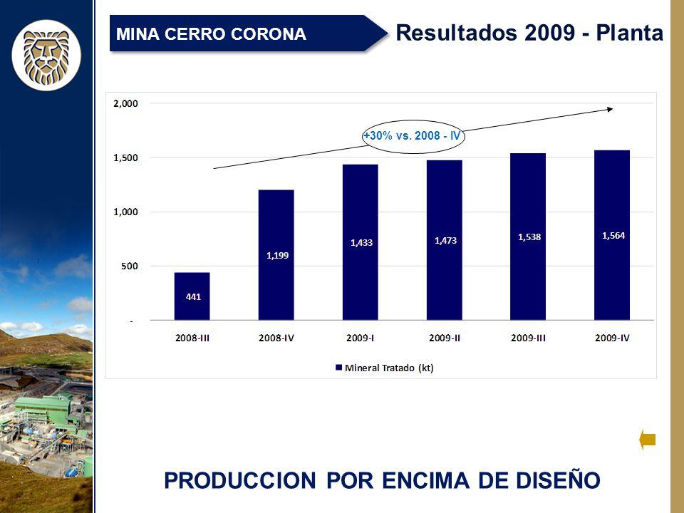 PRODUCCION POR ENCIMA DE DISEÑO Resultados 2009 - Planta MINA CERRO CORONA +30% vs. 2008 - IV