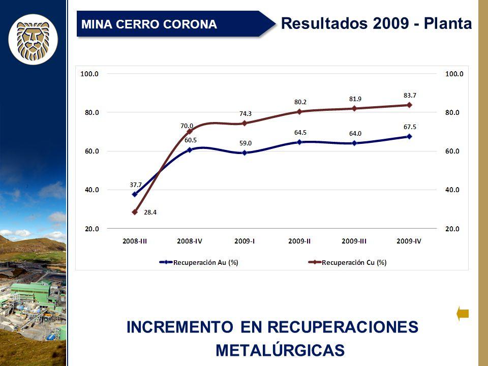 INCREMENTO EN RECUPERACIONES METALÚRGICAS Resultados 2009 - Planta MINA CERRO CORONA