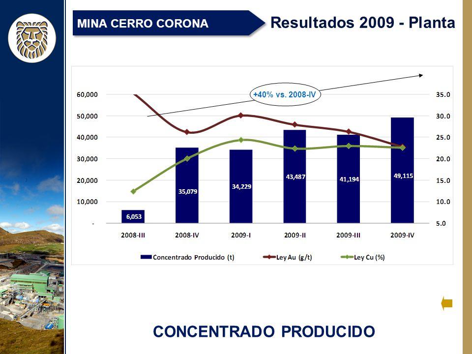 CONCENTRADO PRODUCIDO Resultados 2009 - Planta MINA CERRO CORONA +40% vs. 2008-IV