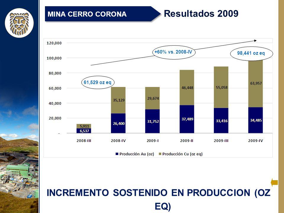 INCREMENTO SOSTENIDO EN PRODUCCION (OZ EQ) Resultados 2009 MINA CERRO CORONA +60% vs.