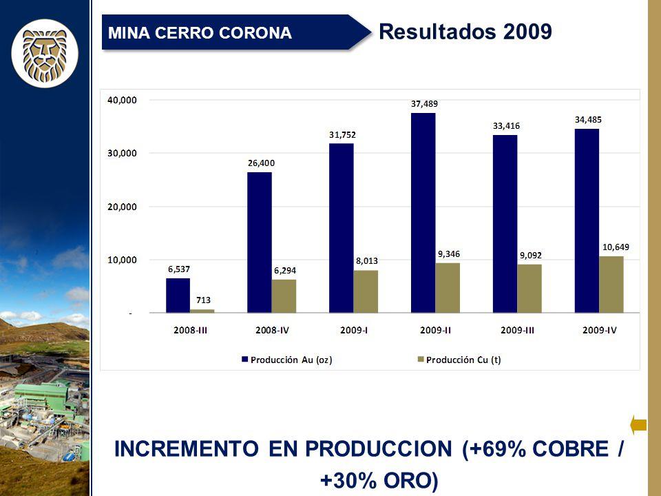 INCREMENTO EN PRODUCCION (+69% COBRE / +30% ORO) Resultados 2009 MINA CERRO CORONA