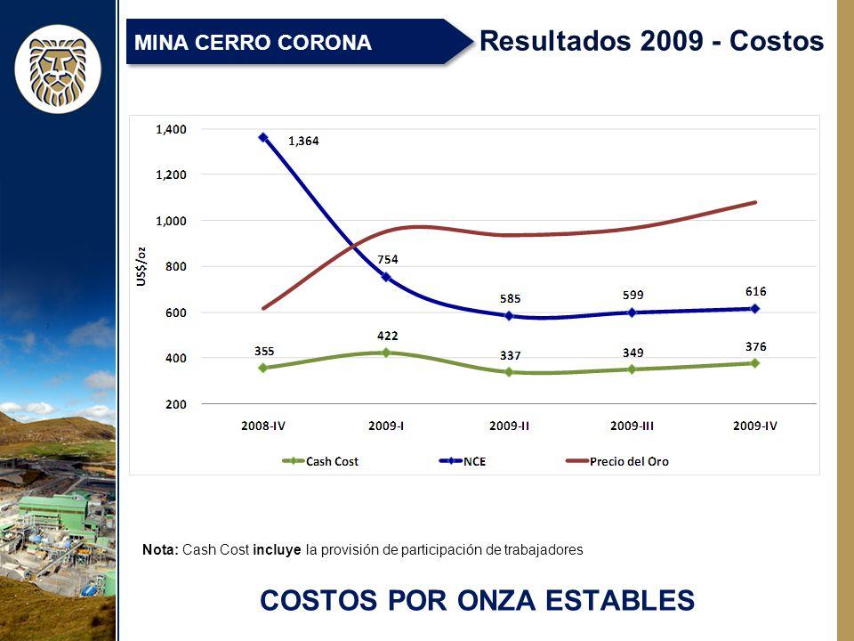 COSTOS POR ONZA ESTABLES Resultados 2009 - Costos MINA CERRO CORONA Nota: Cash Cost incluye la provisión de participación de trabajadores