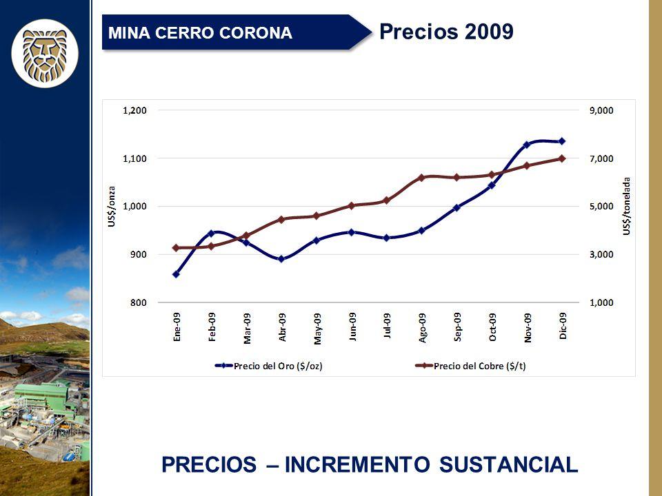 PRECIOS – INCREMENTO SUSTANCIAL Precios 2009 MINA CERRO CORONA