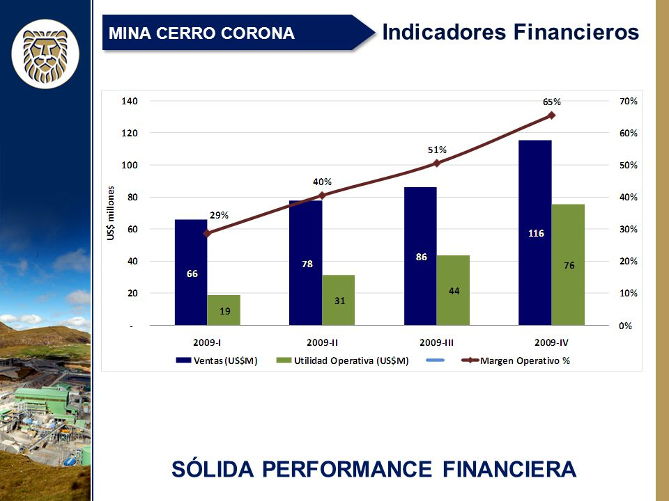 SÓLIDA PERFORMANCE FINANCIERA Indicadores Financieros MINA CERRO CORONA
