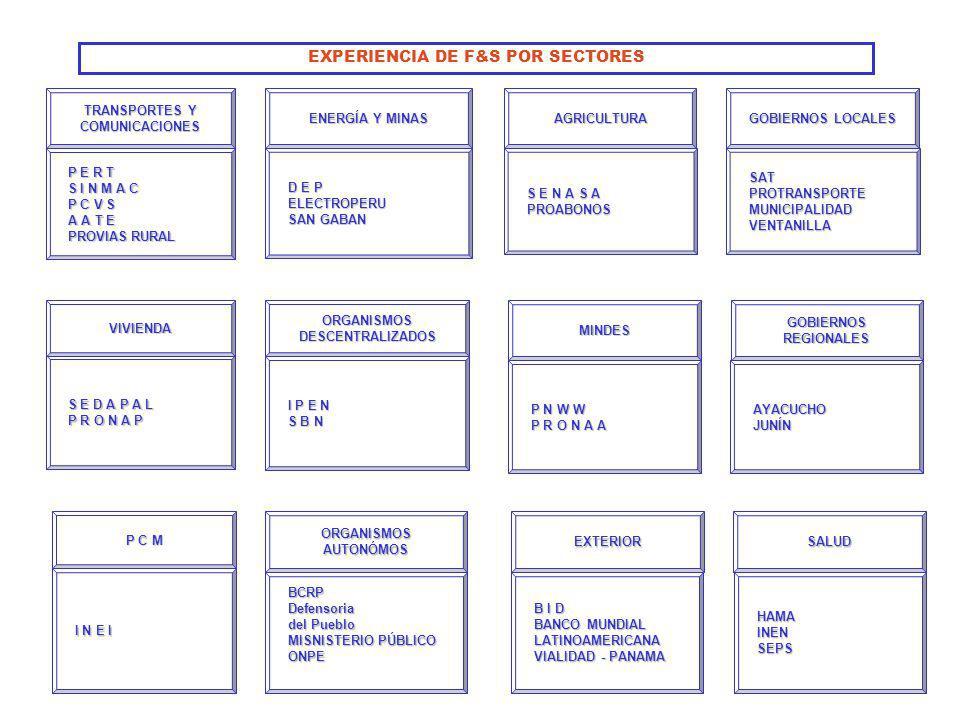 TRANSPORTES Y COMUNICACIONES P E R T S I N M A C P C V S A A T E PROVIAS RURAL ENERGÍA Y MINAS D E P ELECTROPERU SAN GABAN AGRICULTURA S E N A S A PRO