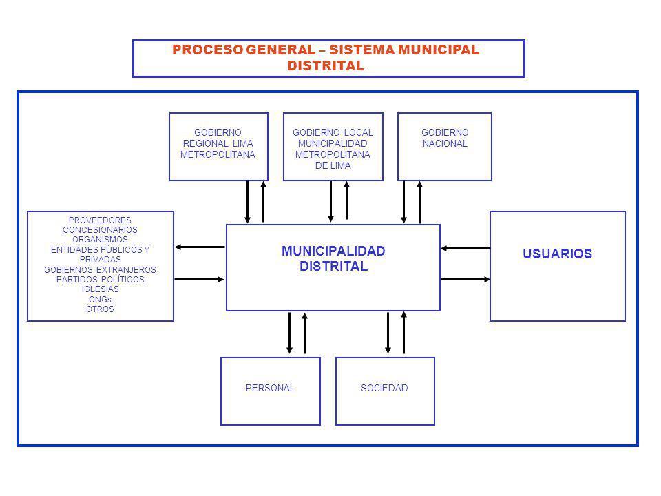 SOCIEDADPERSONAL GOBIERNO REGIONAL LIMA METROPOLITANA MUNICIPALIDAD DISTRITAL USUARIOS PROVEEDORES CONCESIONARIOS ORGANISMOS ENTIDADES PÚBLICOS Y PRIV