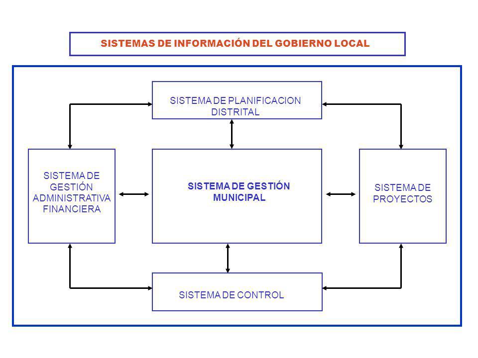 SISTEMA DE PLANIFICACION DISTRITAL SISTEMA DE GESTIÓN MUNICIPAL SISTEMA DE GESTIÓN ADMINISTRATIVA FINANCIERA SISTEMA DE PROYECTOS SISTEMA DE CONTROL S