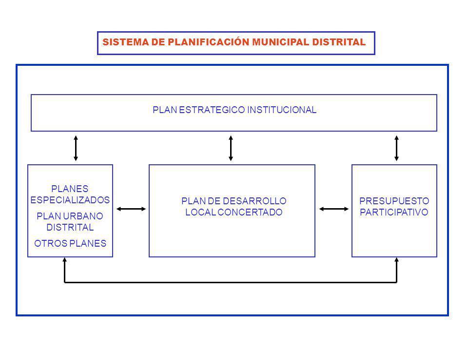 PLAN ESTRATEGICO INSTITUCIONAL PLAN DE DESARROLLO LOCAL CONCERTADO PLANES ESPECIALIZADOS PLAN URBANO DISTRITAL OTROS PLANES PRESUPUESTO PARTICIPATIVO