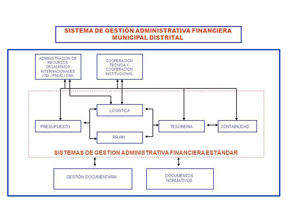 COOPERACIÓN TECNICA Y COOPERACION INSTITUCIONAL PRESUPUESTO RR.HH LOGISTICA TESORERIACONTABILIDAD SISTEMAS DE GESTION ADMINISTRATIVA FINANCIERA ESTÁND