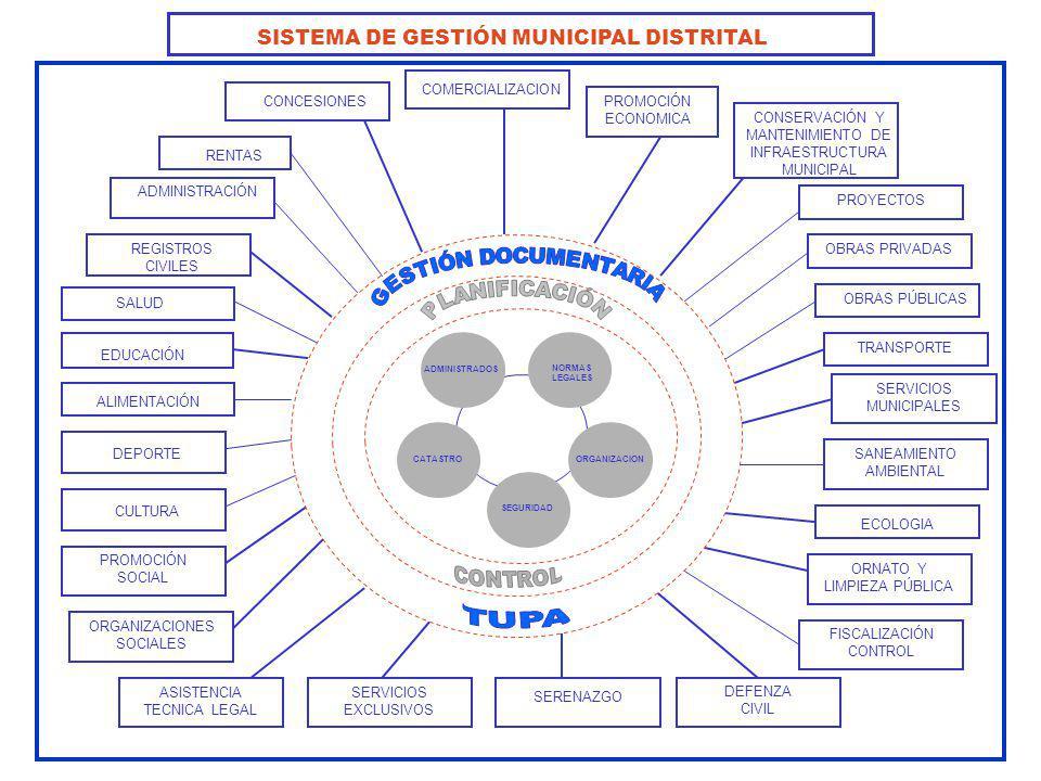 SISTEMA DE GESTIÓN MUNICIPAL DISTRITAL REGISTROS CIVILES SALUD EDUCACIÓN ALIMENTACIÓN DEPORTE PROMOCIÓN SOCIAL CULTURA ORGANIZACIONES SOCIALES ASISTEN