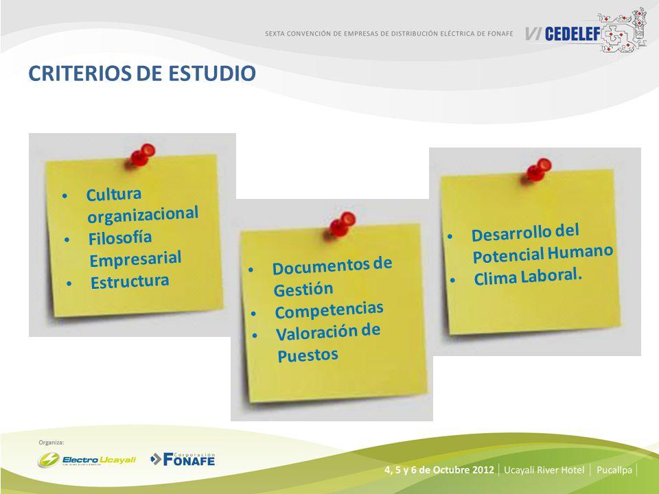 Cultura organizacional Filosofía Empresarial Estructura Documentos de Gestión Competencias Valoración de Puestos Desarrollo del Potencial Humano Clima