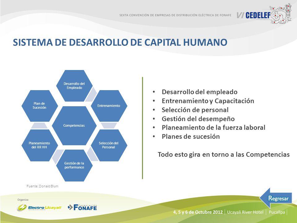 SISTEMA DE DESARROLLO DE CAPITAL HUMANO Desarrollo del empleado Entrenamiento y Capacitación Selección de personal Gestión del desempeño Planeamiento