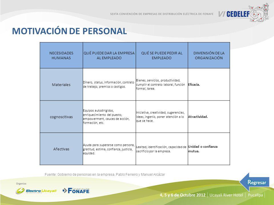 MOTIVACIÓN DE PERSONAL Fuente: Gobierno de personas en la empresa, Pablo Ferreiro y Manuel Alcázar NECESIDADES HUMANAS QUÉ PUEDE DAR LA EMPRESA AL EMP