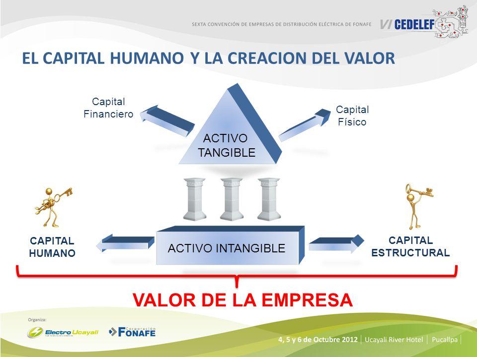 ACTIVO INTANGIBLE ACTIVO TANGIBLE Capital Físico Capital Financiero CAPITAL HUMANO CAPITAL ESTRUCTURAL VALOR DE LA EMPRESA EL CAPITAL HUMANO Y LA CREA