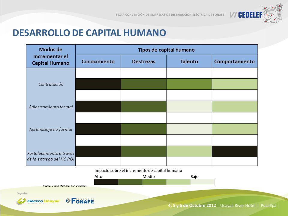 DESARROLLO DE CAPITAL HUMANO Fuente: Capital Humano, T.O. Davenport Modos de Incrementar el Capital Humano Tipos de capital humano ConocimientoDestrez