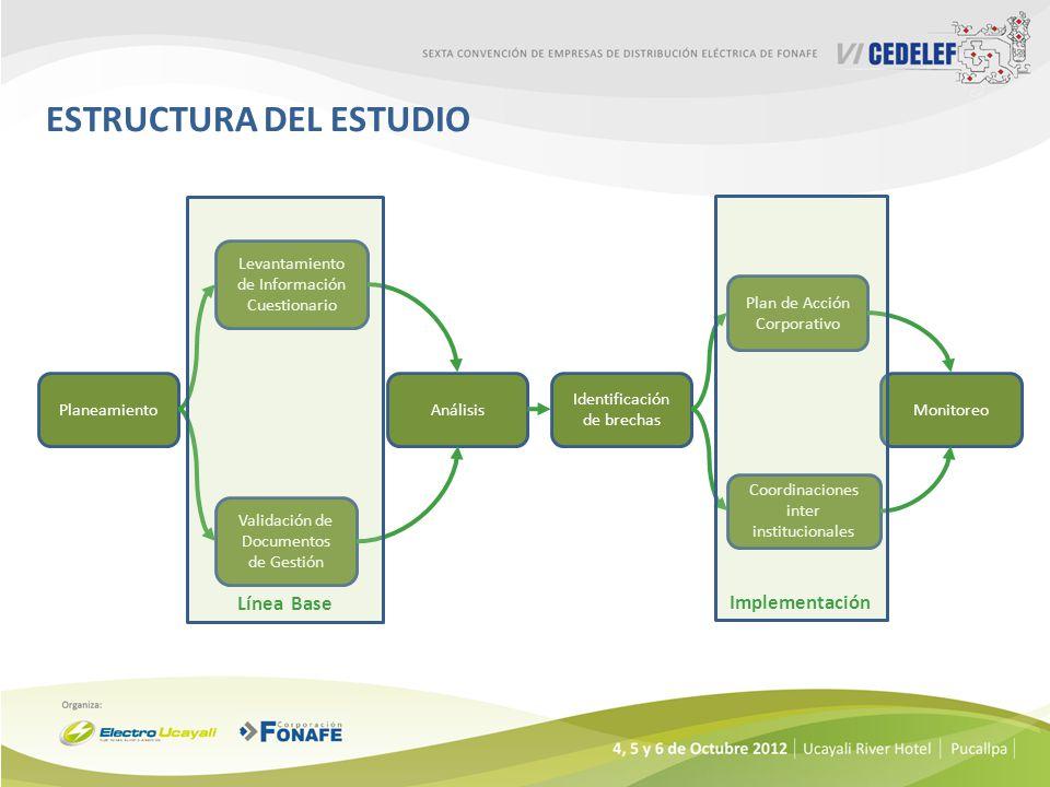 ESTRUCTURA DEL ESTUDIO Planeamiento Levantamiento de Información Cuestionario Validación de Documentos de Gestión Análisis Identificación de brechas P