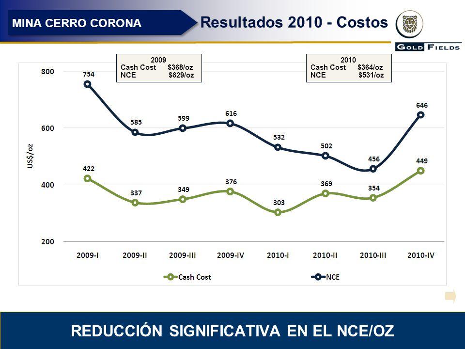 11 REDUCCIÓN SIGNIFICATIVA EN EL NCE/OZ Resultados 2010 - Costos MINA CERRO CORONA 2009 Cash Cost $368/oz NCE $629/oz 2010 Cash Cost $364/oz NCE $531/