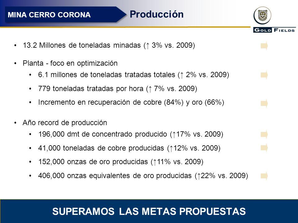 9 SUPERAMOS LAS METAS PROPUESTAS Producción MINA CERRO CORONA 13.2 Millones de toneladas minadas ( 3% vs. 2009) Planta - foco en optimización 6.1 mill