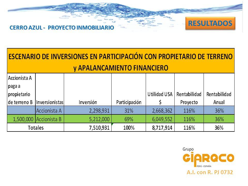 CERRO AZUL - PROYECTO INMOBILIARIO RESULTADOS A.I. con R. PJ 0732