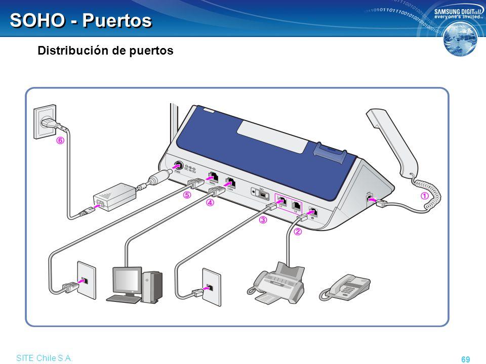 SITE Chile S.A. 69 SOHO - Puertos Distribución de puertos