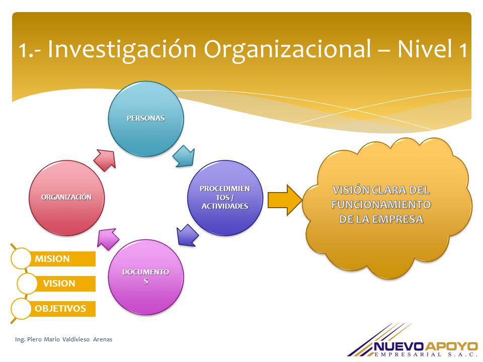 1.- Investigación Organizacional – Nivel 1 Ing. Piero Mario Valdivieso Arenas PERSONAS PROCEDIMIEN TOS / ACTIVIDADES DOCUMENTO S ORGANIZACIÓN MISION V