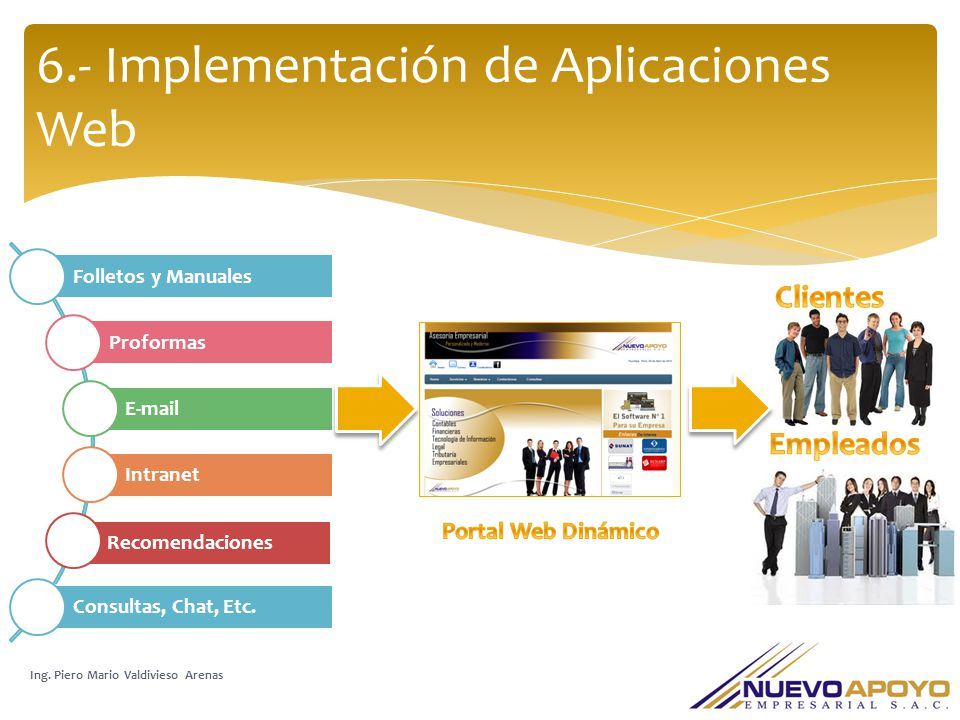 6.- Implementación de Aplicaciones Web Ing. Piero Mario Valdivieso Arenas Folletos y Manuales Proformas E-mail Intranet Recomendaciones Consultas, Cha