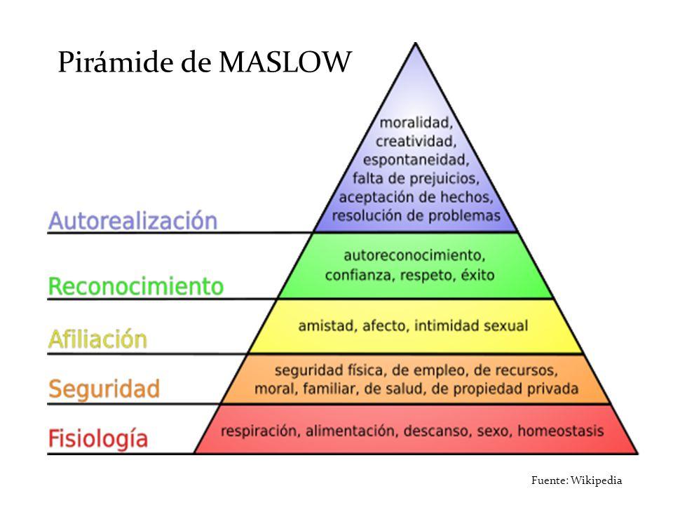 Fuente: Wikipedia Pirámide de MASLOW