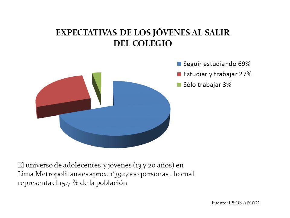 Fuente: IPSOS APOYO El universo de adolecentes y jóvenes (13 y 20 años) en Lima Metropolitana es aprox. 1392,000 personas, lo cual representa el 15,7