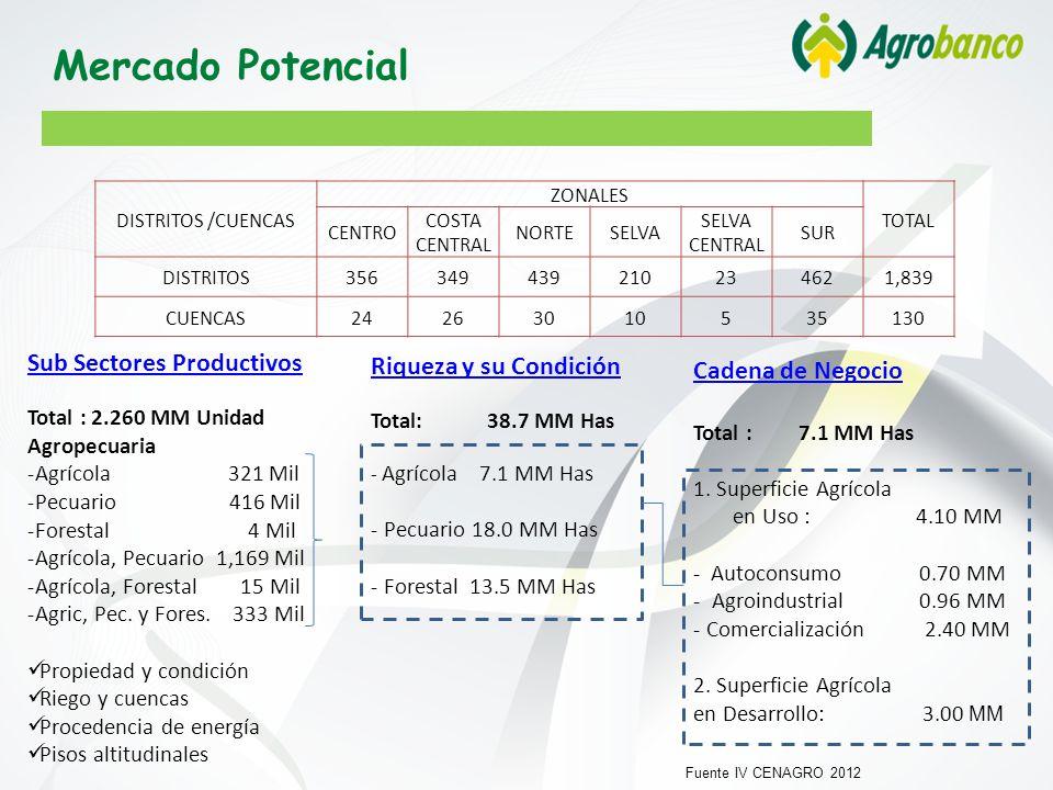 Sub Sectores Productivos Total : 2.260 MM Unidad Agropecuaria -Agrícola 321 Mil -Pecuario 416 Mil -Forestal 4 Mil -Agrícola, Pecuario 1,169 Mil -Agrícola, Forestal 15 Mil -Agric, Pec.