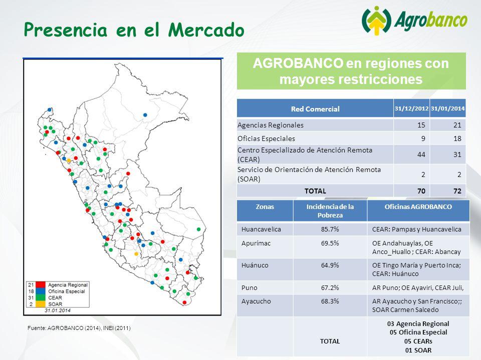 Presencia en el Mercado AGROBANCO en regiones con mayores restricciones Fuente: AGROBANCO (2014), INEI (2011) ZonasIncidencia de la Pobreza Oficinas AGROBANCO Huancavelica85.7%CEAR: Pampas y Huancavelica Apurímac69.5%OE Andahuaylas, OE Anco_Huallo ; CEAR: Abancay Huánuco64.9%OE Tingo María y Puerto Inca; CEAR: Huánuco Puno67.2%AR Puno; OE Ayaviri, CEAR Juli, Ayacucho68.3%AR Ayacucho y San Francisco;; SOAR Carmen Salcedo TOTAL 03 Agencia Regional 05 Oficina Especial 05 CEARs 01 SOAR Red Comercial 31/12/201231/01/2014 Agencias Regionales1521 Oficias Especiales918 Centro Especializado de Atención Remota (CEAR) 4431 Servicio de Orientación de Atención Remota (SOAR) 22 TOTAL7072
