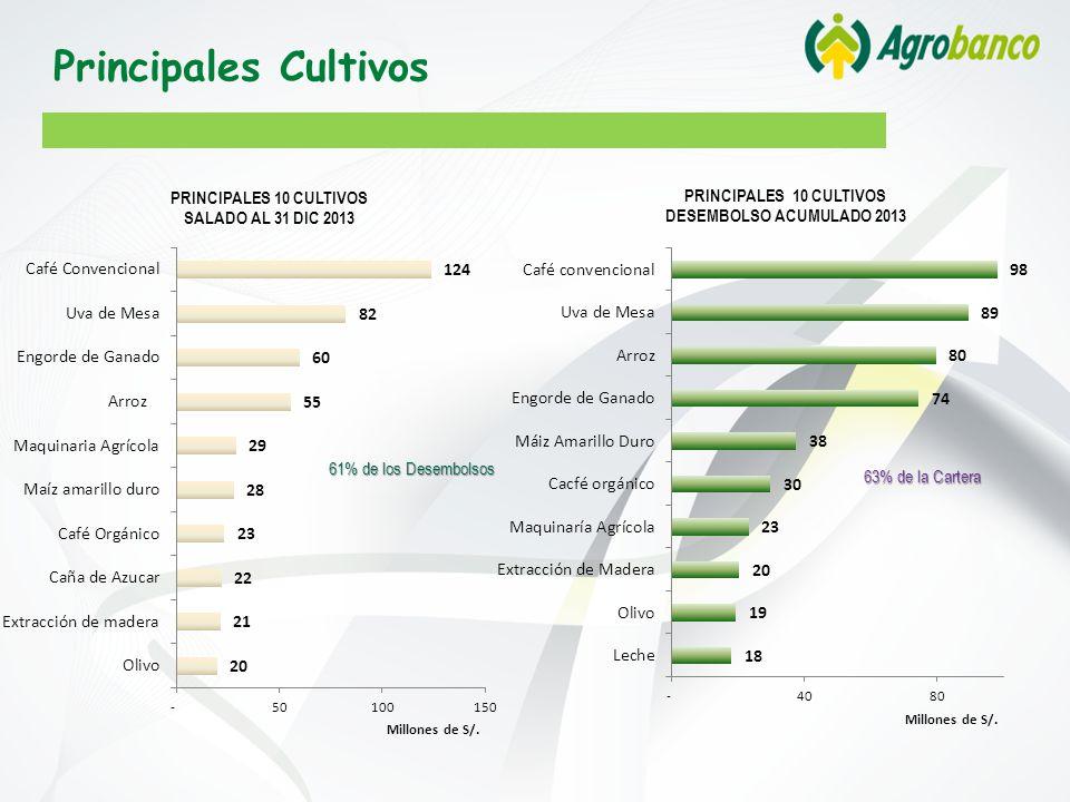 61% de los Desembolsos 63% de la Cartera Principales Cultivos