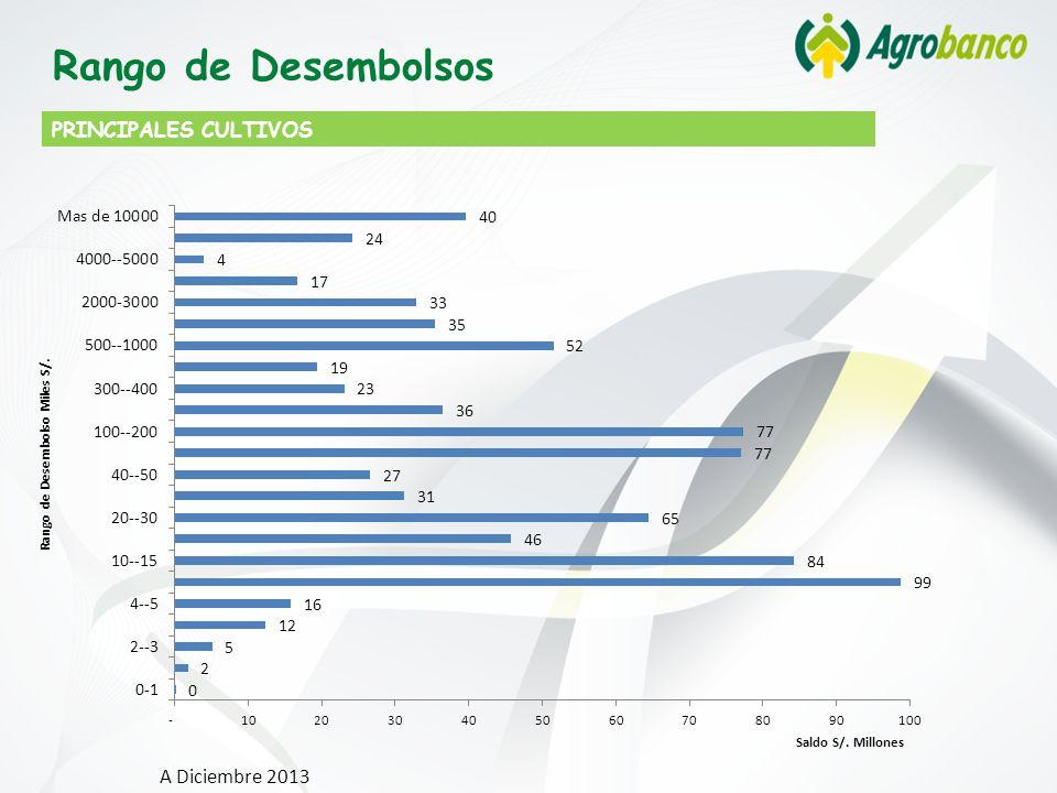 PRINCIPALES CULTIVOS Rango de Desembolsos A Diciembre 2013