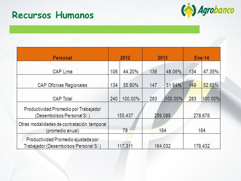 Personal20122013Ene-14 CAP Lima10644.20%13648.06%13447.35% CAP Oficinas Regionales13455.80%14751.94%14952.65% CAP Total240100.00%283100.00%283100.00% Productividad Promedio por Trabajador (Desembolsos/Personal S/.)155,437259,089278,676 Otras modalidades de contratación temporal (promedio anual)78164 Productividad Promedio ajustada por Trabajador (Desembolsos/Personal S/.)117,311164,032176,432