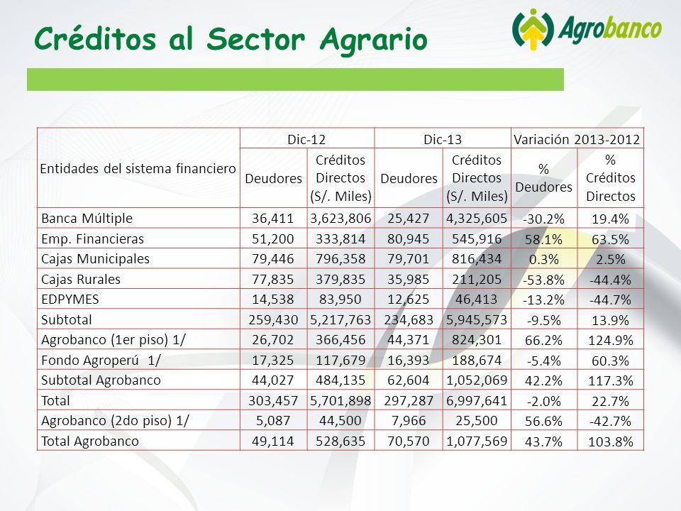 Créditos al Sector Agrario Entidades del sistema financiero Dic-12Dic-13Variación 2013-2012 Deudores Créditos Directos (S/.