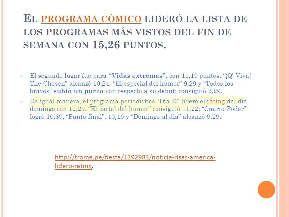 E L PROGRAMA CÓMICO LIDERÓ LA LISTA DE LOS PROGRAMAS MÁS VISTOS DEL FIN DE SEMANA CON 15,26 PUNTOS.