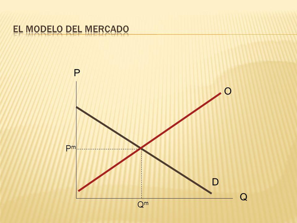 Las curvas de demanda y oferta coinciden con las curvas de DMP y de CM.