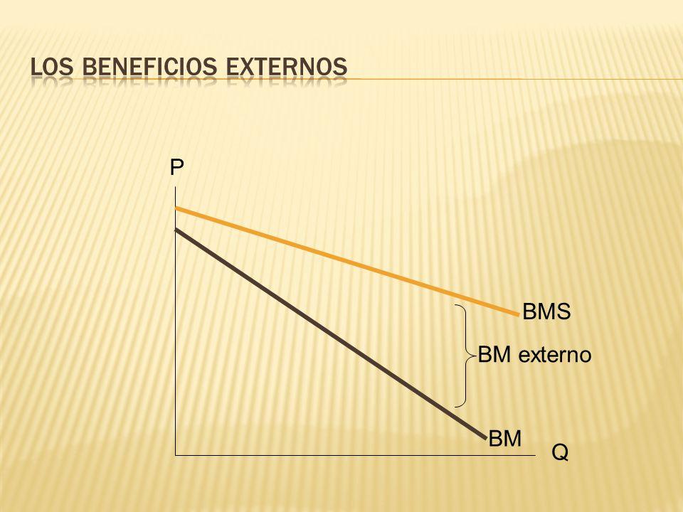 Q P BM BMS O P1P1 Q1Q1 P2P2 Q2Q2 Pérdida irrecuperable de bienestar El mercado libre generará una sub producción como consecuencia de los beneficios externos y no será eficiente.