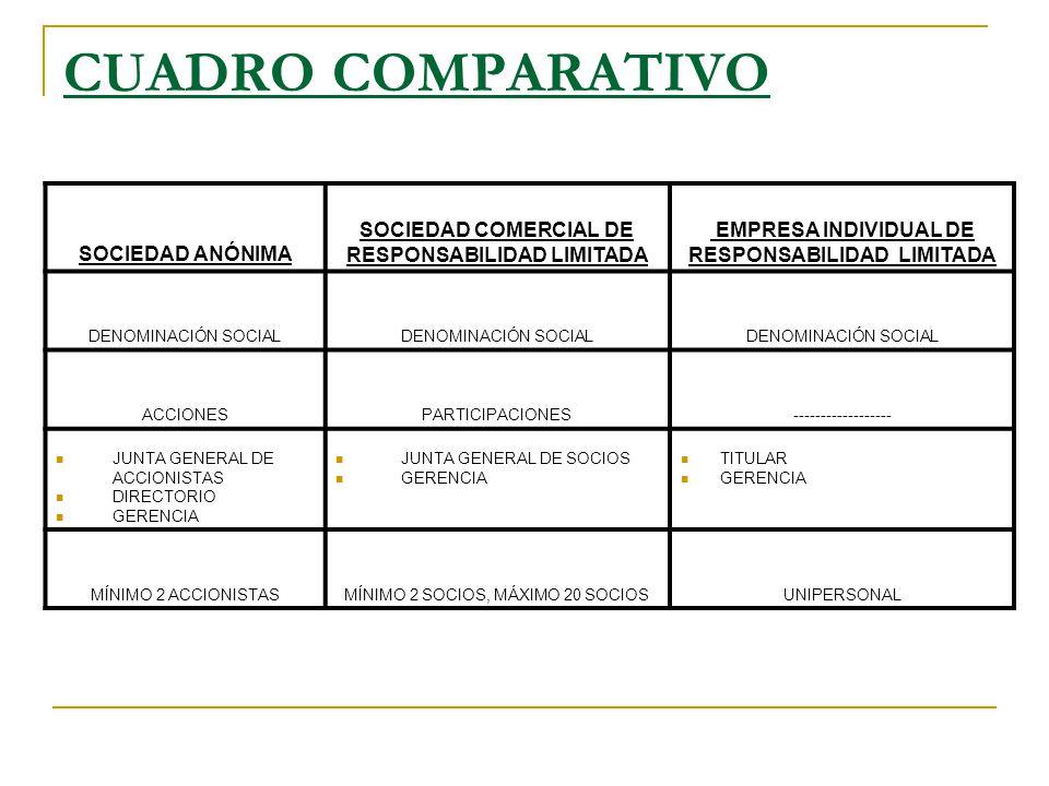 CUADRO COMPARATIVO SOCIEDAD ANÓNIMA SOCIEDAD COMERCIAL DE RESPONSABILIDAD LIMITADA EMPRESA INDIVIDUAL DE RESPONSABILIDAD LIMITADA DENOMINACIÓN SOCIAL
