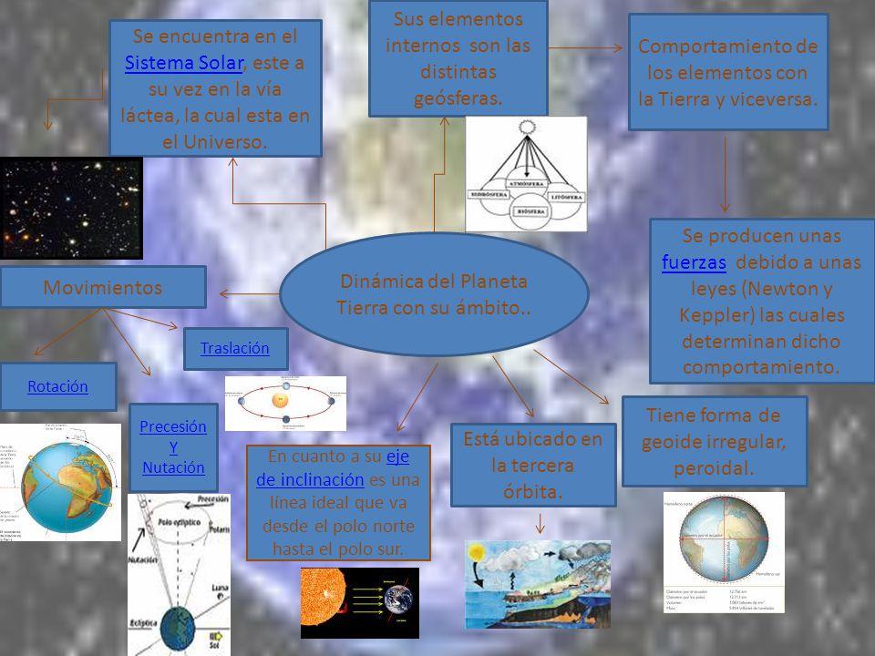 Dinámica del Planeta Tierra con su ámbito.. Se encuentra en el Sistema Solar, este a su vez en la vía láctea, la cual esta en el Universo. Sistema Sol