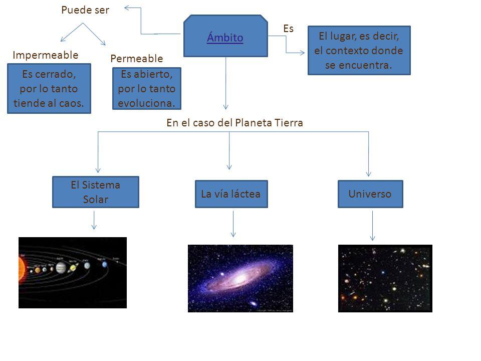 Es El lugar, es decir, el contexto donde se encuentra. En el caso del Planeta Tierra El Sistema Solar La vía lácteaUniverso Puede ser Permeable Es abi