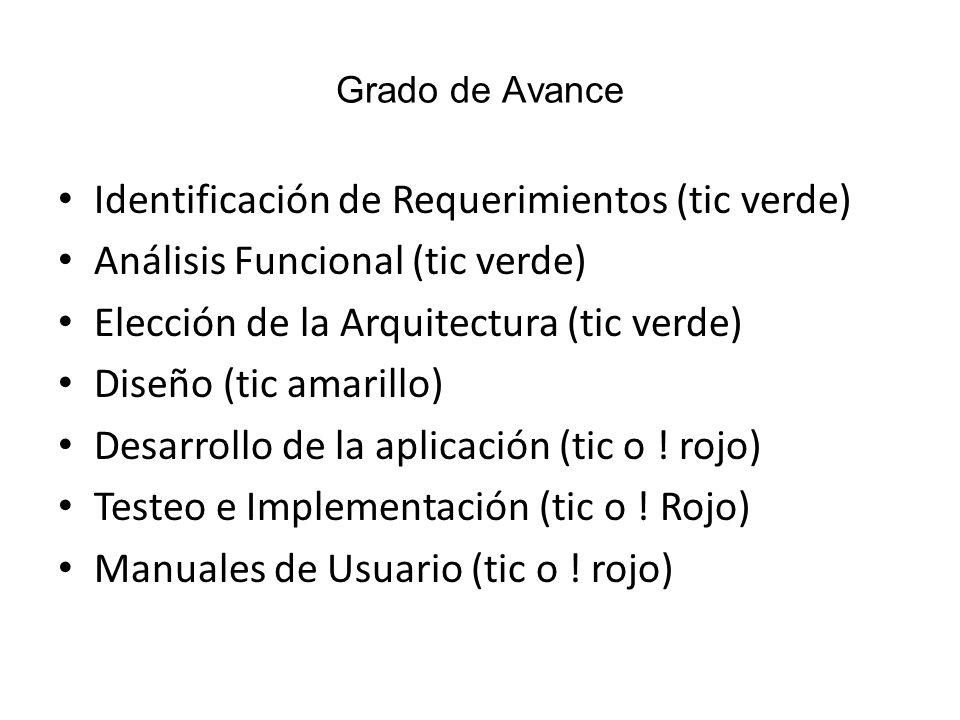 Grado de Avance Identificación de Requerimientos (tic verde) Análisis Funcional (tic verde) Elección de la Arquitectura (tic verde) Diseño (tic amaril