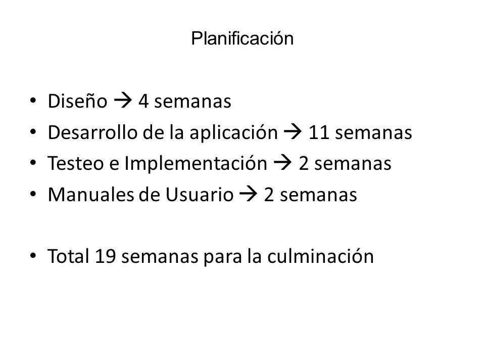 Planificación Diseño 4 semanas Desarrollo de la aplicación 11 semanas Testeo e Implementación 2 semanas Manuales de Usuario 2 semanas Total 19 semanas