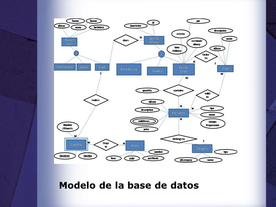 Modelo de la base de datos