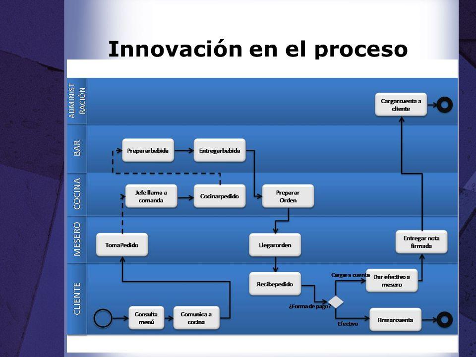 Innovación en el proceso
